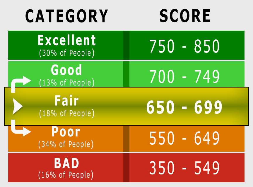A fair credit score between 650 and 600