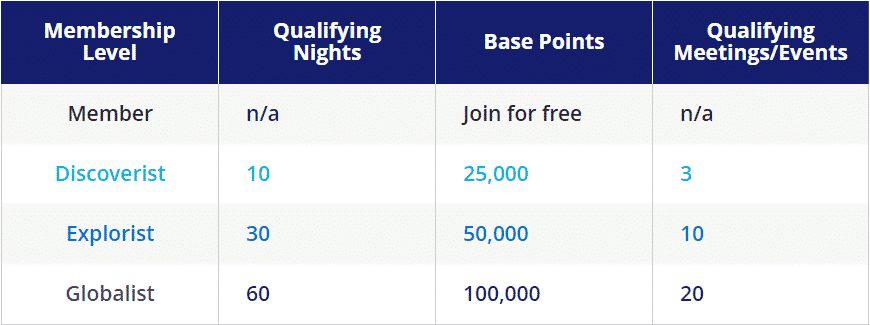 The requirements for each tier of Hyatt status.
