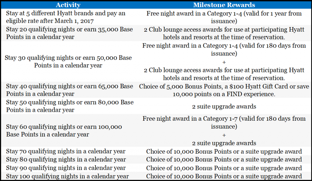 A table showing the Hyatt Milestone Awards after meeting the required qualifying nights or base points.