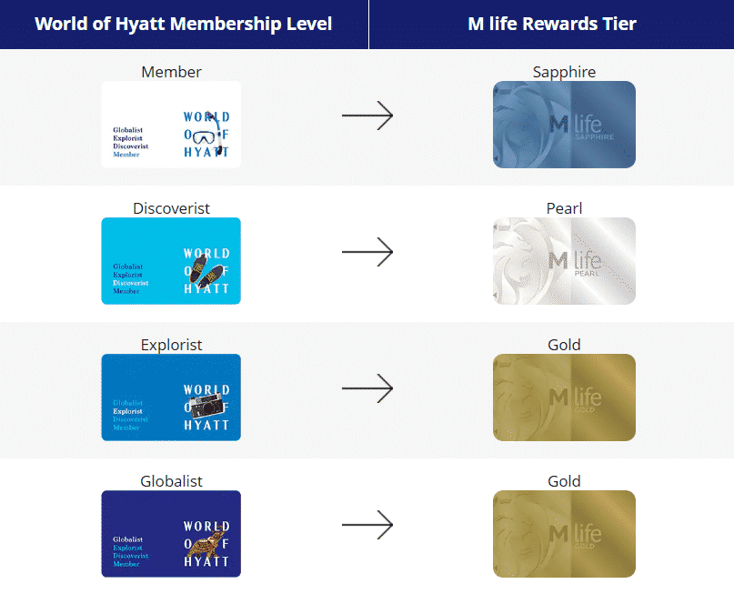 A chart showing Hyatt Discoverist matches to M Life Pearl, while Hyatt Explorist and Globalist match to M Life Gold.