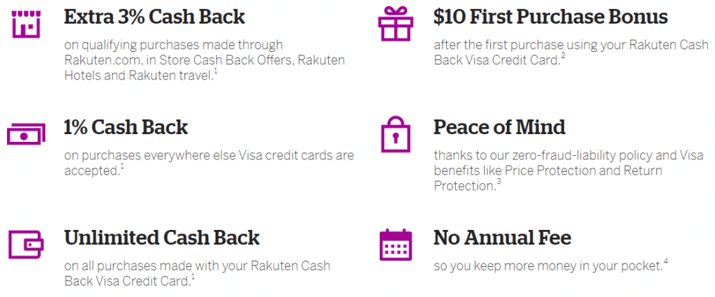Summary of the Rakuten credit card benefits