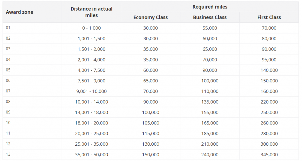 The award chart for redeeming Asia Miles for Oneworld multi-carrier awards.