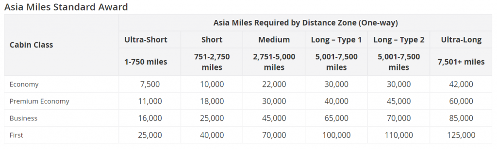 Table showing the number of miles required for an Asia Miles Standard Award.