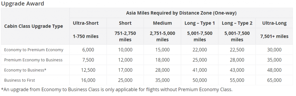 The Asia Miles award chart for redeeming miles to upgrade your paid ticket.