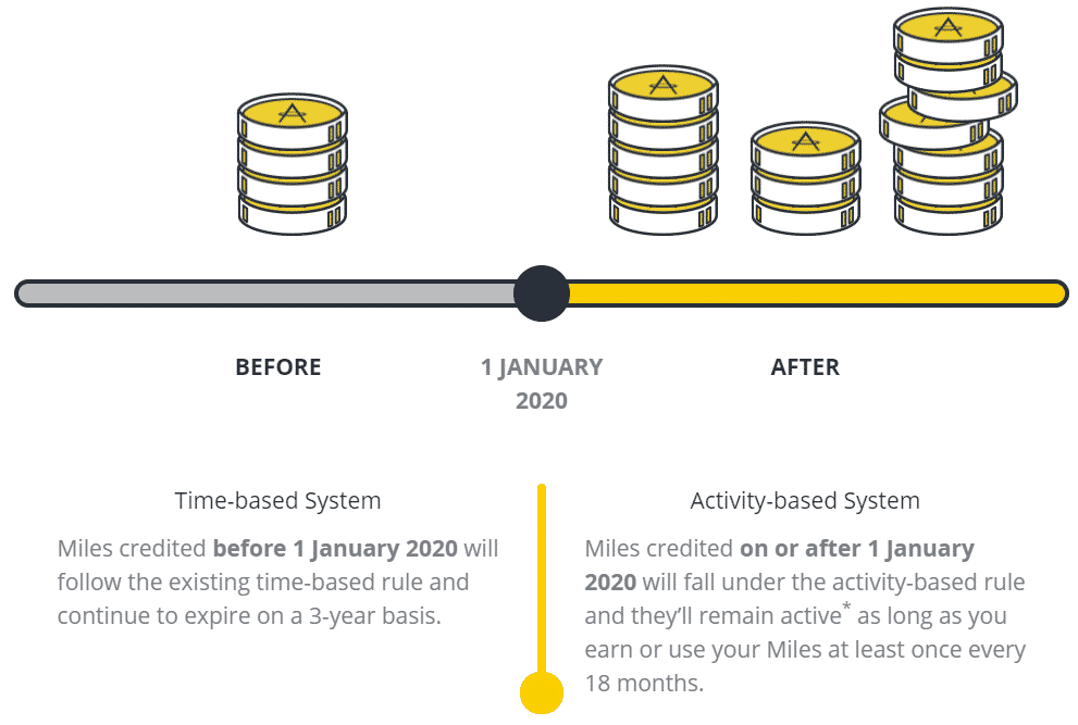 Graphic explaining Asia Miles previous Time-based System and new Activity-based System.